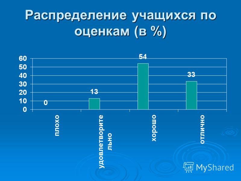 Распределение учащихся по оценкам (в %)