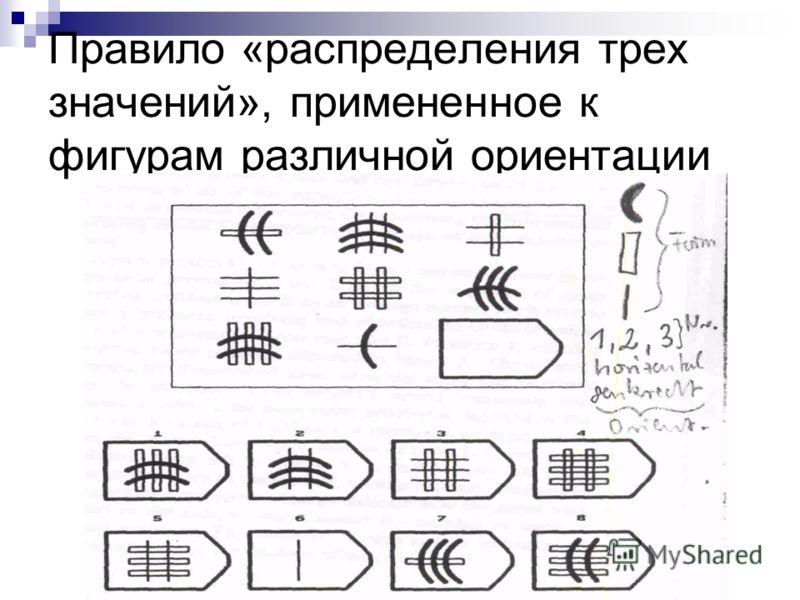 Правило «распределения трех значений», примененное к фигурам различной ориентации