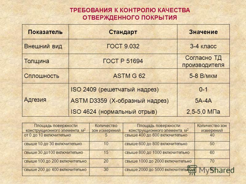 ПоказательСтандартЗначение Внешний видГОСТ 9.0323-4 класс ТолщинаГОСТ Р 51694 Согласно ТД производителя СплошностьASTM G 625-8 В/мкм Адгезия ISO 2409 (решетчатый надрез) ASTM D3359 (Х-образный надрез) ISO 4624 (нормальный отрыв) 0-1 5А-4А 2,5-5,0 МПа