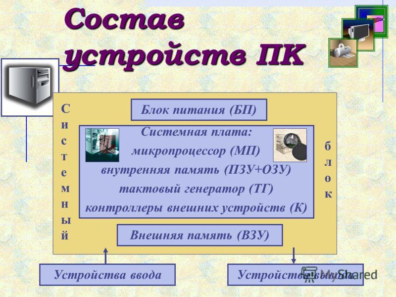 Состав устройств ПК Блок питания (БП) Системная плата: микропроцессор (МП) внутренняя память (ПЗУ+ОЗУ) тактовый генератор (ТГ) контроллеры внешних устройств (К) Внешняя память (ВЗУ) Устройства вводаУстройства вывода СистемныйСистемный блокблок