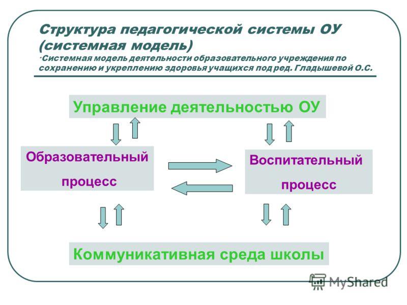 Структура педагогической системы ОУ (системная модель) * Системная модель деятельности образовательного учреждения по сохранению и укреплению здоровья учащихся под ред. Гладышевой О.С. Управление деятельностью ОУ Коммуникативная среда школы Образоват