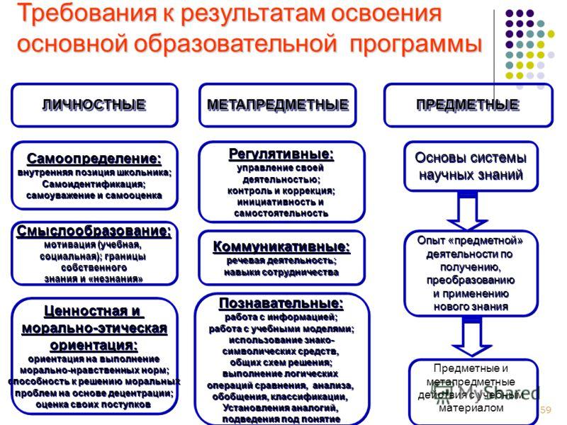 59 ЛИЧНОСТНЫЕЛИЧНОСТНЫЕМЕТАПРЕДМЕТНЫЕМЕТАПРЕДМЕТНЫЕПРЕДМЕТНЫЕПРЕДМЕТНЫЕ Самоопределение: внутренняя позиция школьника; Самоидентификация; самоуважение и самооценка Самоопределение: внутренняя позиция школьника; Самоидентификация; самоуважение и самоо