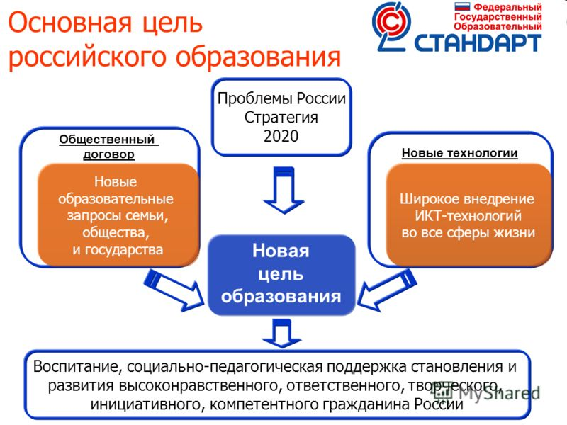 11 Основная цель российского образования Новая цель образования Новые технологии Общественный договор Новые образовательные запросы семьи, общества, и государства Широкое внедрение ИКТ-технологий во все сферы жизни Проблемы России Стратегия 2020 Восп