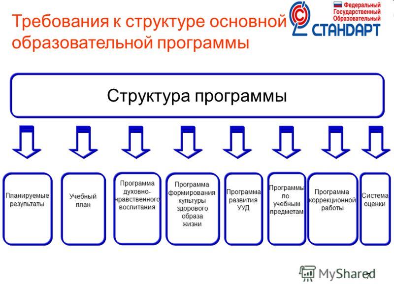 7 Требования к структуре основной образовательной программы Структура программы ПланируемыерезультатыПрограммаформированиякультурыздоровогообразажизниУчебныйпланПрограммаразвитияУУДПрограммадуховно-нравственноговоспитанияПрограммыпоучебнымпредметамПр