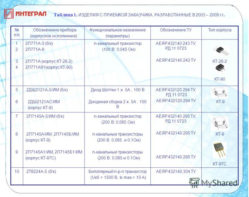 п/п Обозначение прибора (корпусное исполнение) Функциональное назначение (параметры) Обозначение ТУТип корпуса 12341234 2П771А-5 (б/к) 2П771А-6 2П771А (корпус КТ-28-2) 2П771А91(корпус КТ-90) n-канальный транзистор (100 В; 0,045 Ом) АЕЯР.432140.243 ТУ