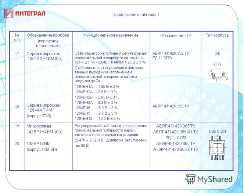 п/п Обозначение прибора (корпусное исполнение) Функциональное назначение Обозначение ТУ Тип корпуса 17 18 Серия микросхем 1264ХХН4ИМ (б/к) Серия микросхем 1264ХХПИМ (корпус КТ-9) Стабилизатор напряжения регулируемый положительной полярности на токи н