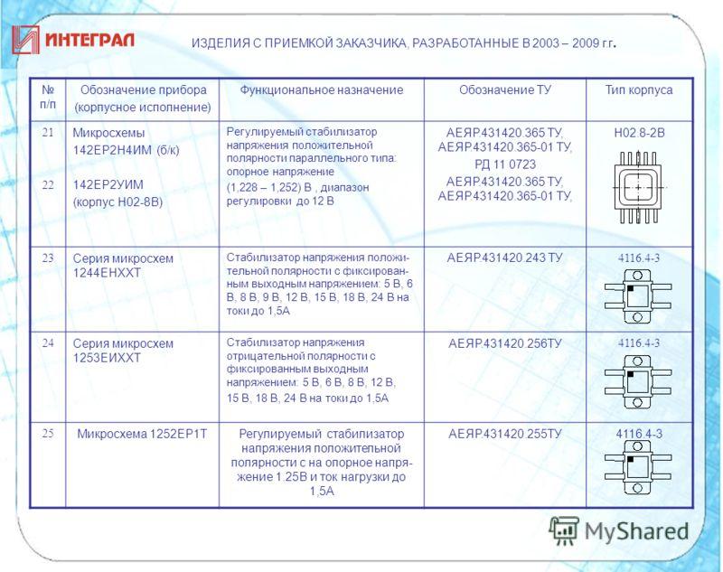 п/п Обозначение прибора (корпусное исполнение) Функциональное назначениеОбозначение ТУТип корпуса 21 22 Микросхемы 142ЕР2Н4ИМ (б/к) 142ЕР2УИМ (корпус Н02-8В) Регулируемый стабилизатор напряжения положительной полярности параллельного типа: опорное на