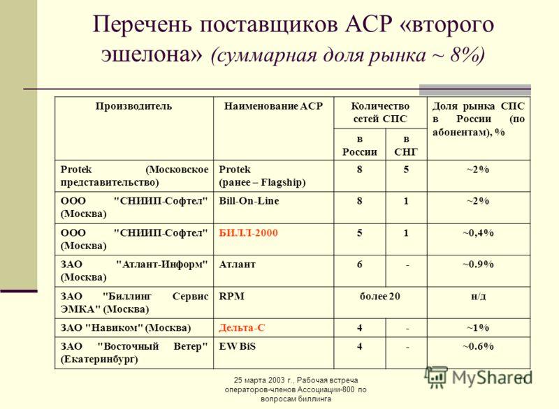 25 марта 2003 г., Рабочая встреча операторов-членов Ассоциации-800 по вопросам биллинга 11 Перечень поставщиков АСР «второго эшелона» (суммарная доля рынка ~ 8%) ПроизводительНаименование ACPКоличество сетей СПС Доля рынка СПС в России (по абонентам)