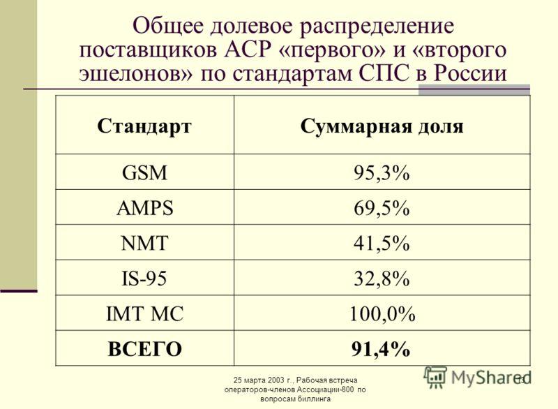 25 марта 2003 г., Рабочая встреча операторов-членов Ассоциации-800 по вопросам биллинга 13 Общее долевое распределение поставщиков АСР «первого» и «второго эшелонов» по стандартам СПС в России СтандартСуммарная доля GSM95,3% AMPS69,5% NMT41,5% IS-953