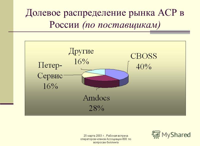 25 марта 2003 г., Рабочая встреча операторов-членов Ассоциации-800 по вопросам биллинга 8 Долевое распределение рынка АСР в России (по поставщикам)