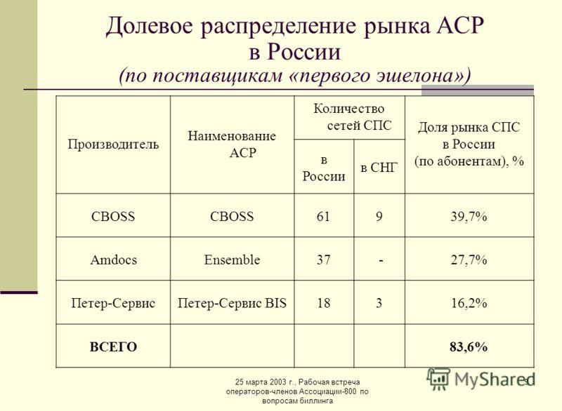 25 марта 2003 г., Рабочая встреча операторов-членов Ассоциации-800 по вопросам биллинга 9 Долевое распределение рынка АСР в России (по поставщикам «первого эшелона») Производитель Наименование ACP Количество сетей СПС Доля рынка СПС в России (по абон