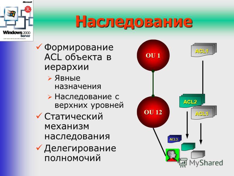 OU 12 Наследование Формирование ACL объекта в иерархии Явные назначения Наследование с верхних уровней Статический механизм наследования Делегирование полномочий OU 1 ACL1 ACL1 ACL2 ACL3