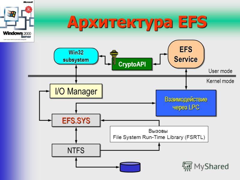 Архитектура EFS Вызовы File System Run-Time Library (FSRTL) I/O Manager EFS.SYSEFS.SYS Win32 subsystem User mode Kernel mode NTFS CryptoAPI Взаимодействие через LPC EFS Service