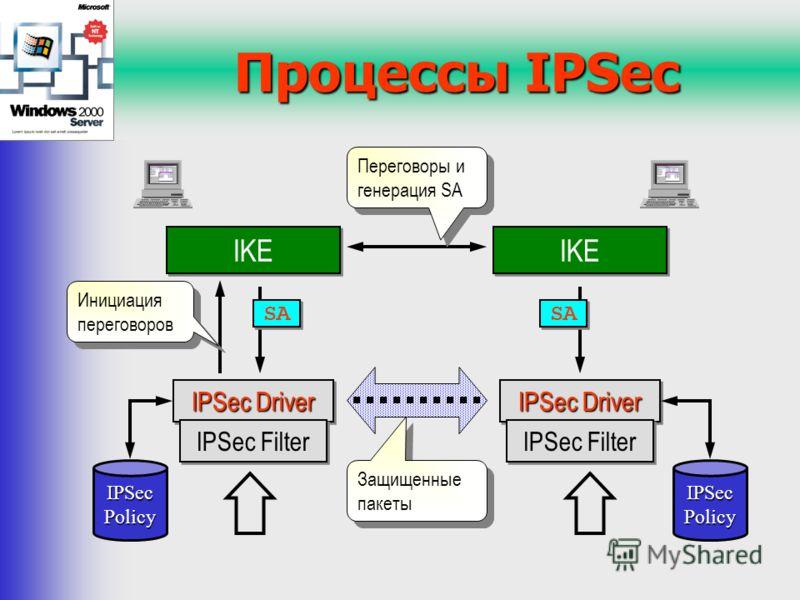 Процессы IPSec IKE IPSec Driver IPSec Filter IPSec Policy IPSec Driver IPSec Filter IKE Инициация переговоров Переговоры и генерация SA IPSec Policy SA Защищенные пакеты