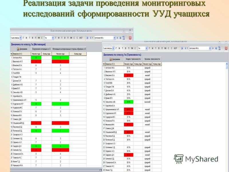Реализация задачи проведения мониторинговых исследований сформированности УУД учащихся Реализация задачи проведения мониторинговых исследований сформированности УУД учащихся