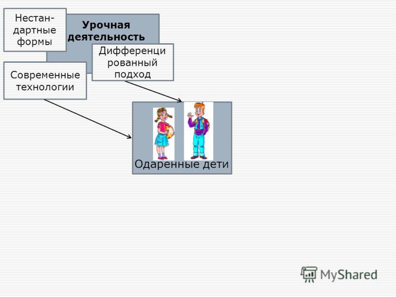 Урочная деятельность Одаренные дети Современные технологии Дифференци рованный подход Нестан- дартные формы