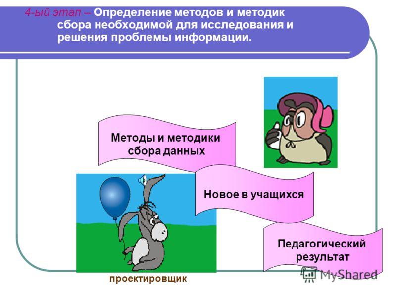 3-ий этап- Выдвижение гипотезы, постановка цели и задач проекта. Основной замысел Как этого достичь Цели Задачи Средства Я действующее?! Я творческое?! Разработчик Результаты-продукты