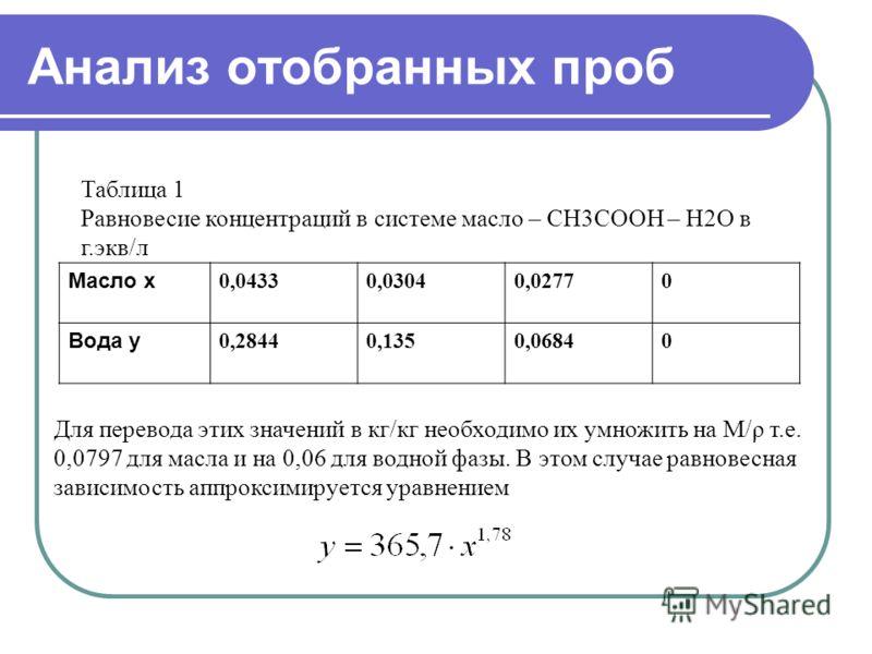 Анализ отобранных проб Таблица 1 Равновесие концентраций в системе масло – CH3COOH – H2O в г.экв/л Масло х 0,04330,03040,02770 Вода у 0,28440,1350,06840 Для перевода этих значений в кг/кг необходимо их умножить на М/ρ т.е. 0,0797 для масла и на 0,06