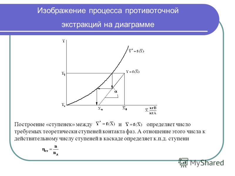 Изображение процесса противоточной экстракций на диаграмме Построение «ступенек» между и определяет число требуемых теоретически ступеней контакта фаз. А отношение этого числа к действительному числу ступеней в каскаде определяет к.п.д. ступени