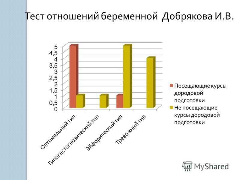 Тест отношений беременной Добрякова И. В.