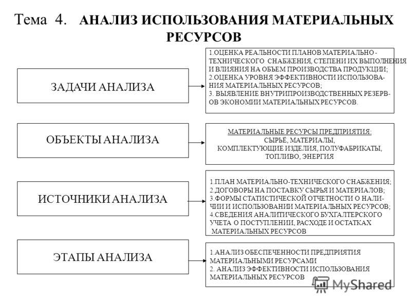 Тема 4. АНАЛИЗ ИСПОЛЬЗОВАНИЯ МАТЕРИАЛЬНЫХ РЕСУРСОВ ЗАДАЧИ АНАЛИЗА ИСТОЧНИКИ АНАЛИЗА МАТЕРИАЛЬНЫЕ РЕСУРСЫ ПРЕДПРИЯТИЯ: СЫРЬЁ, МАТЕРИАЛЫ, КОМПЛЕКТУЮЩИЕ ИЗДЕЛИЯ, ПОЛУФАБРИКАТЫ, ТОПЛИВО, ЭНЕРГИЯ 1.АНАЛИЗ ОБЕСПЕЧЕННОСТИ ПРЕДПРИЯТИЯ МАТЕРИАЛЬНЫМИ РЕСУРСАМИ