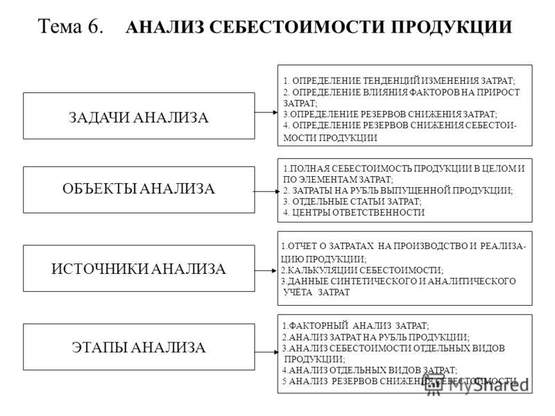 Тема 6. АНАЛИЗ СЕБЕСТОИМОСТИ ПРОДУКЦИИ ЗАДАЧИ АНАЛИЗА ИСТОЧНИКИ АНАЛИЗА 1.ПОЛНАЯ СЕБЕСТОИМОСТЬ ПРОДУКЦИИ В ЦЕЛОМ И ПО ЭЛЕМЕНТАМ ЗАТРАТ; 2. ЗАТРАТЫ НА РУБЛЬ ВЫПУЩЕННОЙ ПРОДУКЦИИ; 3. ОТДЕЛЬНЫЕ СТАТЬИ ЗАТРАТ; 4. ЦЕНТРЫ ОТВЕТСТВЕННОСТИ ОБЪЕКТЫ АНАЛИЗА ЭТ