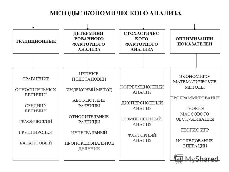 Методы Экономического Анализа Реферат