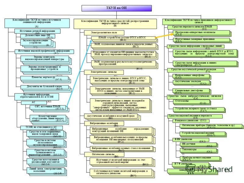 11 ТКУИ на ОИ Классификация ТКУИ по типам источников защищаемой информации (А) Классификация ТКУИ по типам сред (путей) распространения информативного сигнала (В) Классификация ТКУИ по типам приемников информативного сигнала (С) Источники речевой инф