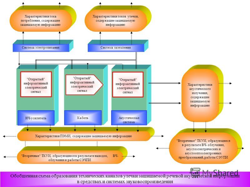 12 Обобщенная схема образования технических каналов утечки защищаемой речевой акустической информации в средствах и системах звуковоспроизведения Характеристики тока потребления, содержащие защищаемую информацию Характеристики токов утечки, содержащи