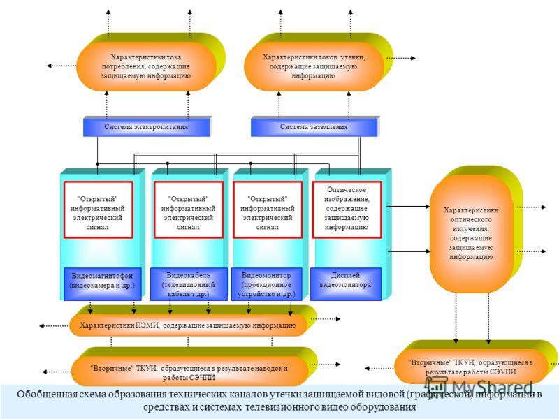 14 Обобщенная схема образования технических каналов утечки защищаемой видовой (графической) информации в средствах и системах телевизионного видео оборудования Характеристики тока потребления, содержащие защищаемую информацию Характеристики токов уте
