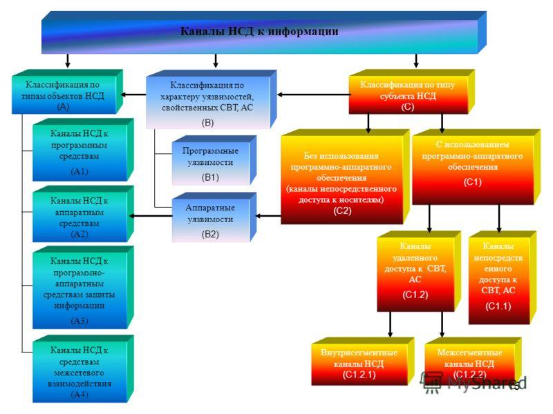 15 Каналы НСД к информации Классификация по типу субъекта НСД ( C) Аппаратные уязвимости (B2) Программные уязвимости (B1) Классификация по характеру уязвимостей, свойственных СВТ, АС (B) С использованием программно-аппаратного обеспечения (C1) Без ис