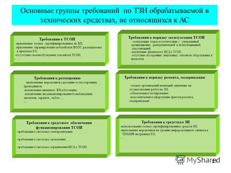 21 Основные группы требований по ТЗИ обрабатываемой в технических средствах, не относящихся к АС Требования к размещению -выполнение нормативов удалению от посторонних проводников; -исключение внешнего ВЧ-облучения; -исключение несанкционированного н