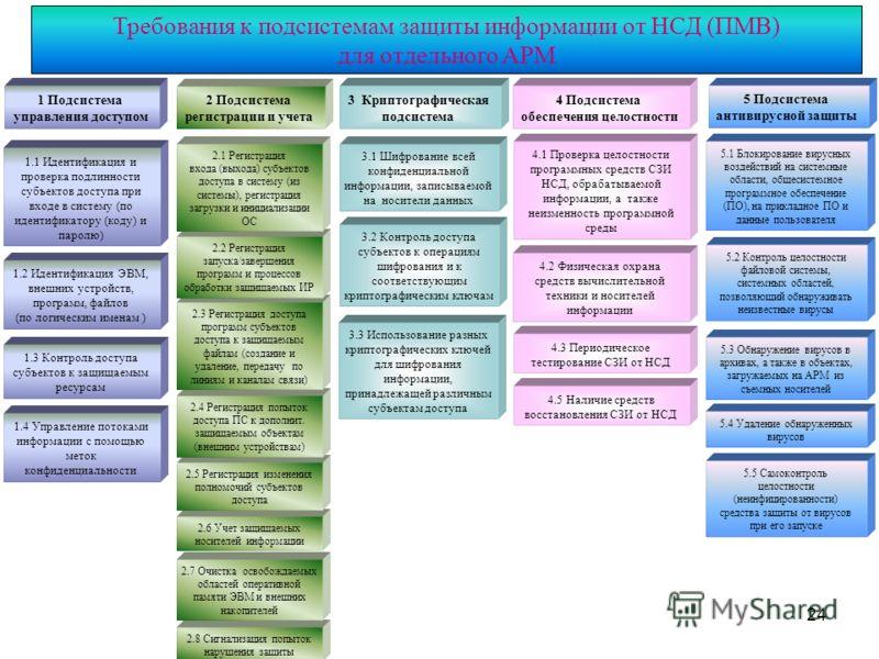 24 Требования к подсистемам защиты информации от НСД (ПМВ) для отдельного АРМ 1 Подсистема управления доступом 1.1 Идентификация и проверка подлинности субъектов доступа при входе в систему (по идентификатору (коду) и паролю) 1.4 Управление потоками
