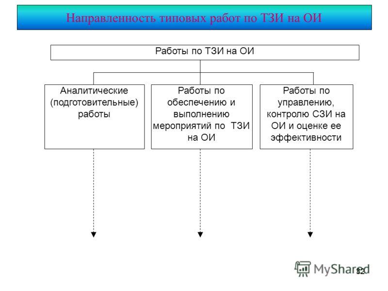 32 Направленность типовых работ по ТЗИ на ОИ Работы по ТЗИ на ОИ Аналитические (подготовительные) работы Работы по обеспечению и выполнению мероприятий по ТЗИ на ОИ Работы по управлению, контролю СЗИ на ОИ и оценке ее эффективности