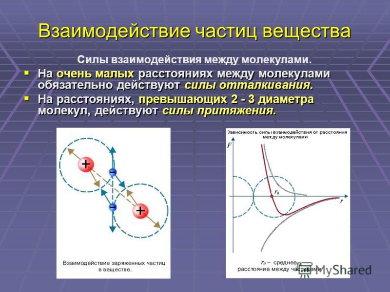 Взаимодействие частиц вещества Силы взаимодействия между молекулами. На очень малых расстояниях между молекулами обязательно действуют силы отталкивания. На очень малых расстояниях между молекулами обязательно действуют силы отталкивания. На расстоян