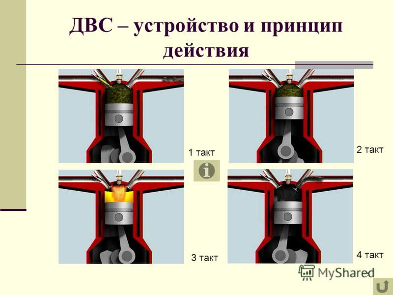 5 ДВС – устройство и принцип действия 1 такт 3 такт 2 такт 4 такт