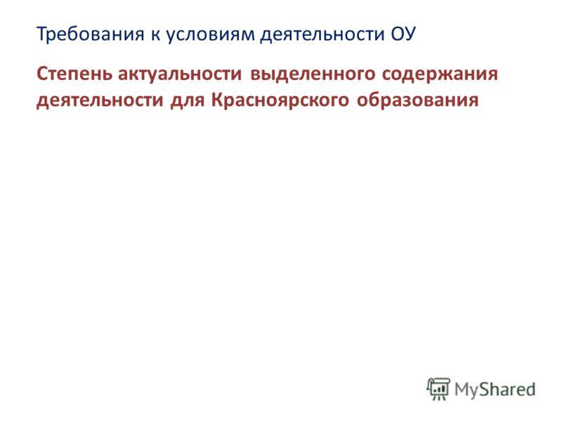 Степень актуальности выделенного содержания деятельности для Красноярского образования Требования к условиям деятельности ОУ