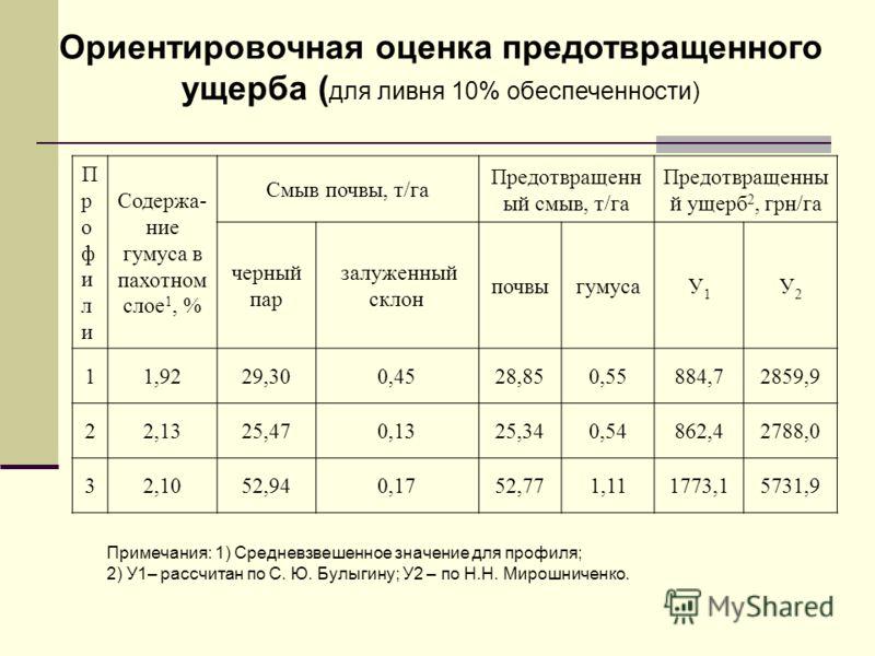 Ориентировочная оценка предотвращенного ущерба ( для ливня 10% обеспеченности) ПрофилиПрофили Содержа- ние гумуса в пахотном слое 1, % Смыв почвы, т/га Предотвращенн ый смыв, т/га Предотвращенны й ущерб 2, грн/га черный пар залуженный склон почвыгуму