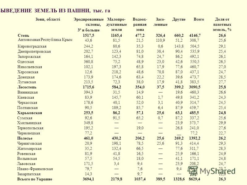 РЕКОМЕНДОВАННОЕ НААНУ ВЫВЕДЕНИЕ ЗЕМЕЛЬ ИЗ ПАШНИ, тыс. га Зони, області Эродированные склоны, 3º и больше Малопро- дуктивные земли Водоох- ранная зона Засо- ленные ДругиеВсего Доля от пахотных земель, % Степь1517,51165,4477,2326,4660,24146,726,6 Автон
