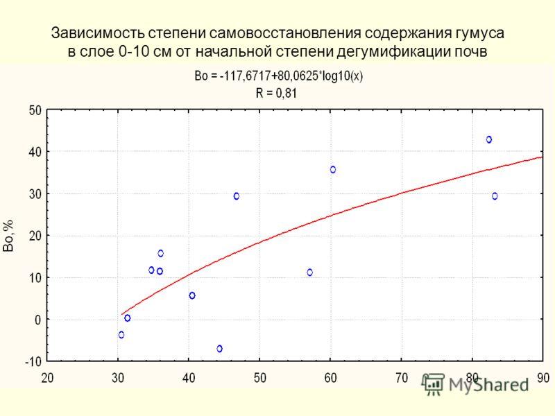 Зависимость степени самовосстановления содержания гумуса в слое 0-10 см от начальной степени дегумификации почв