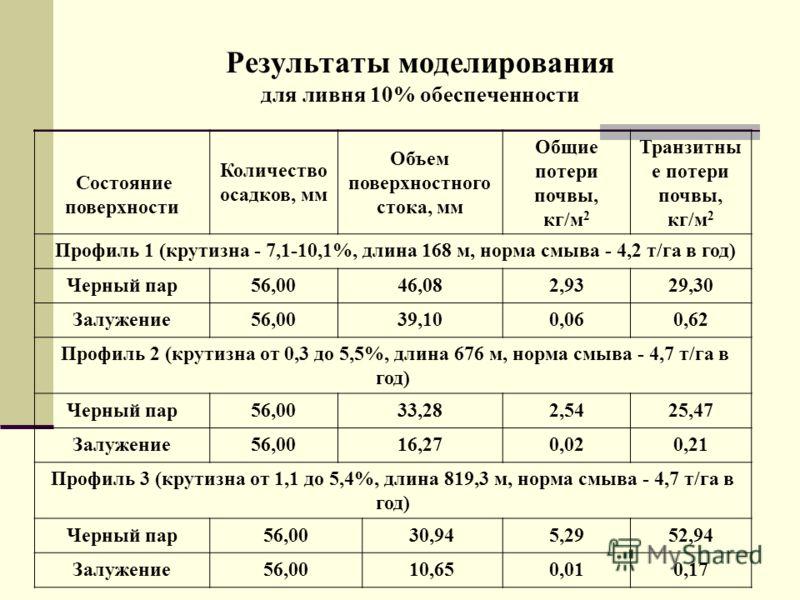 Результаты моделирования для ливня 10% обеспеченности Состояние поверхности Количество осадков, мм Объем поверхностного стока, мм Общие потери почвы, кг/м 2 Транзитны е потери почвы, кг/м 2 Профиль 1 (крутизна - 7,1-10,1%, длина 168 м, норма смыва -