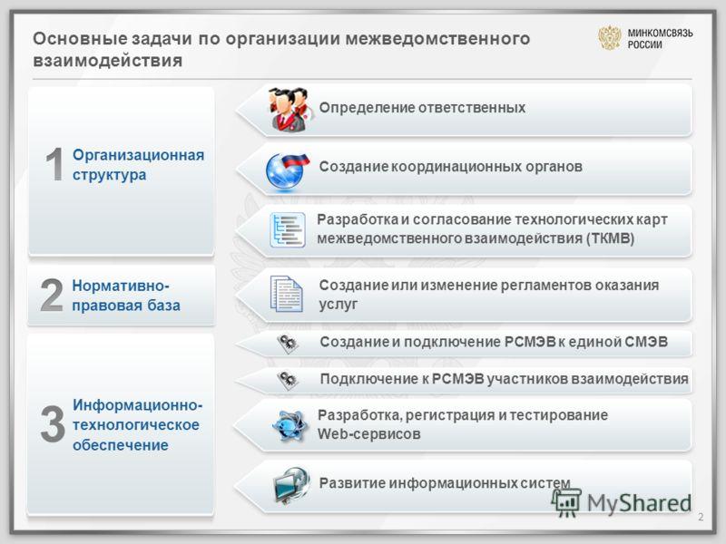 Основные задачи по организации межведомственного взаимодействия Организационная структура Разработка и согласование технологических карт межведомственного взаимодействия (ТКМВ) Информационно- технологическое обеспечение Создание или изменение регламе