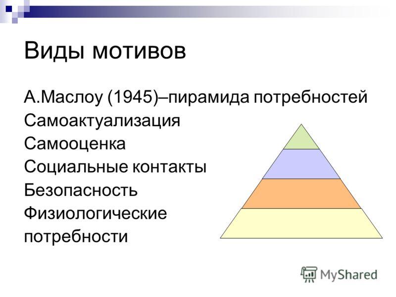 Виды мотивов А.Маслоу (1945)–пирамида потребностей Самоактуализация Самооценка Социальные контакты Безопасность Физиологические потребности