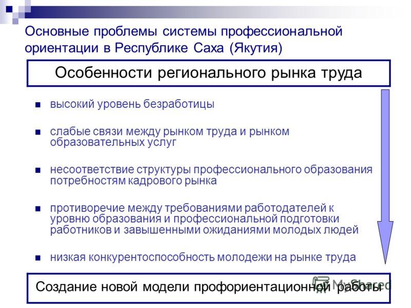 Основные проблемы системы профессиональной ориентации в Республике Саха (Якутия) высокий уровень безработицы слабые связи между рынком труда и рынком образовательных услуг несоответствие структуры профессионального образования потребностям кадрового