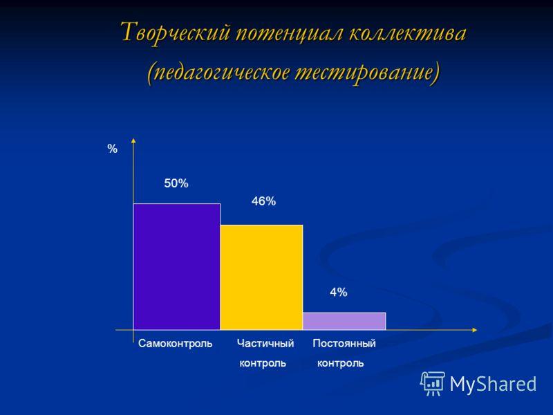 Творческий потенциал коллектива (педагогическое тестирование) % 50% 46% 4% Самоконтроль Частичный Постоянный контроль контроль