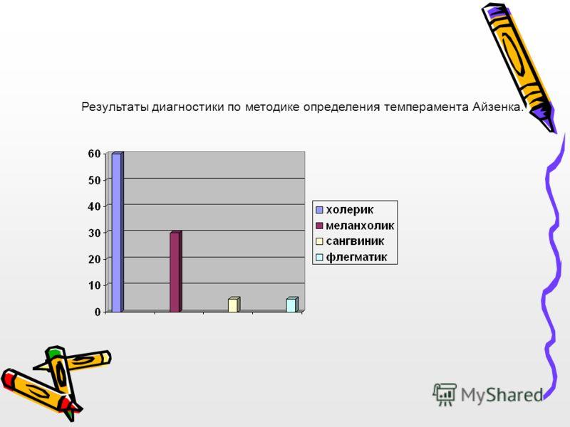 Результаты диагностики по методике определения темперамента Айзенка.