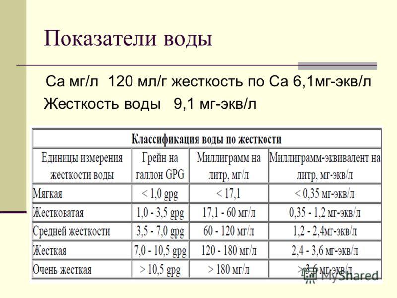Показатели воды Са мг/л 120 мл/г жесткость по Са 6,1мг-экв/л Жесткость воды 9,1 мг-экв/л