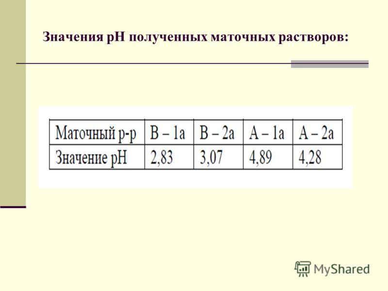 Значения рН полученных маточных растворов:
