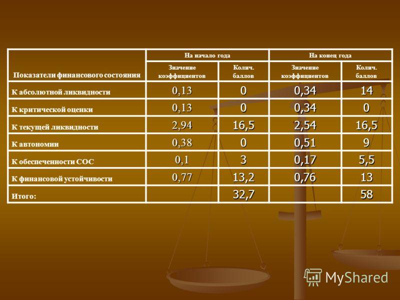 Показатели финансового состояния На начало годаНа конец года Значение коэффициентов Колич. баллов Значение коэффициентов Колич. баллов К абсолютной ликвидности0,1300,3414 К критической оценки0,1300,340 К текущей ликвидности2,9416,52,5416,5 К автономи
