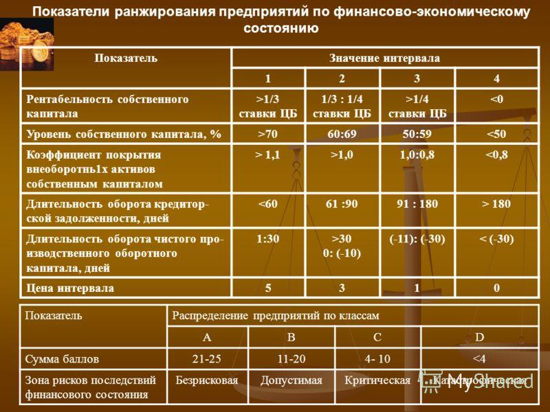 Показатели ранжирования предприятий по финансово-экономическому состоянию ПоказательЗначение интервала 1234 Рентабельность собственного капитала >1/3 ставки ЦБ 1/3 : 1/4 ставки ЦБ >1/4 ставки ЦБ 7060:6950:59 1,1>1,01,0:0,830 0: (-10) (-11): (-30)< (-